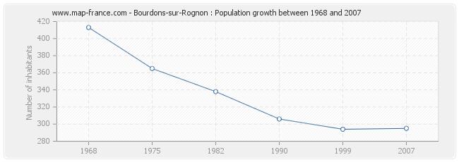 Population Bourdons-sur-Rognon