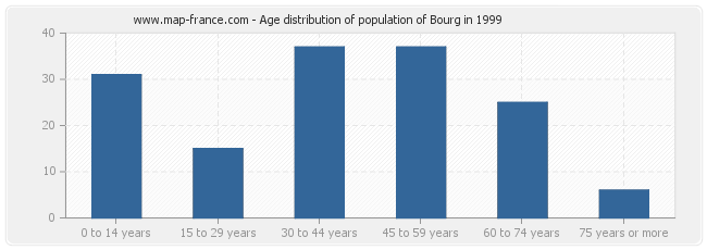 Age distribution of population of Bourg in 1999