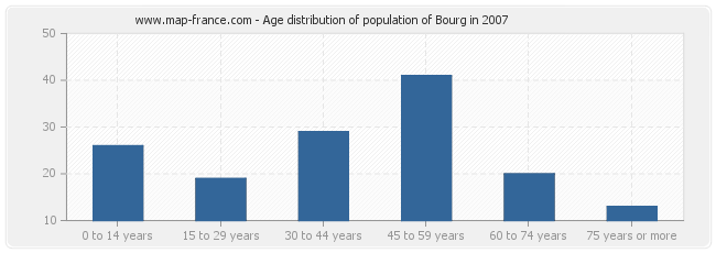 Age distribution of population of Bourg in 2007