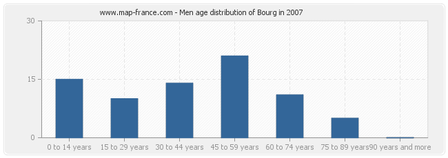 Men age distribution of Bourg in 2007