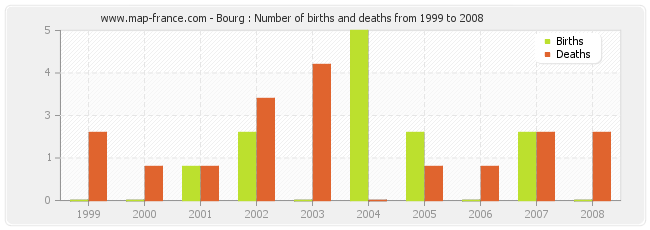 Bourg : Number of births and deaths from 1999 to 2008