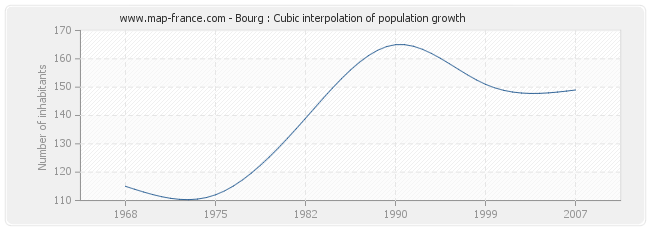 Bourg : Cubic interpolation of population growth