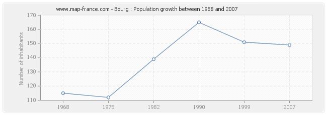 Population Bourg
