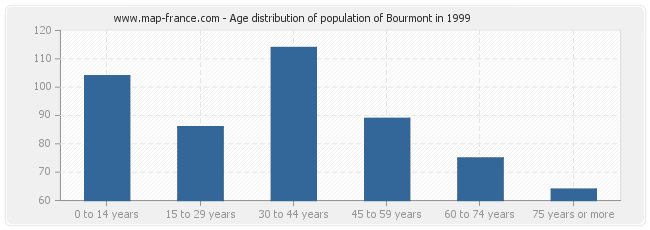 Age distribution of population of Bourmont in 1999