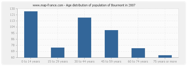 Age distribution of population of Bourmont in 2007