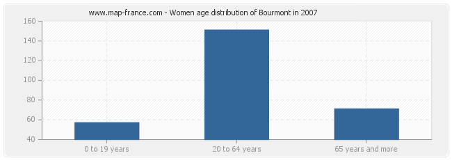 Women age distribution of Bourmont in 2007