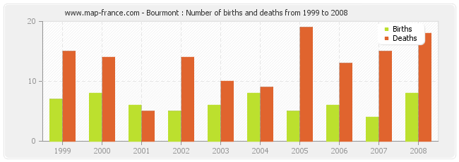 Bourmont : Number of births and deaths from 1999 to 2008