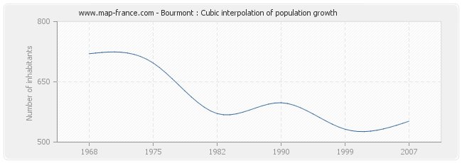 Bourmont : Cubic interpolation of population growth