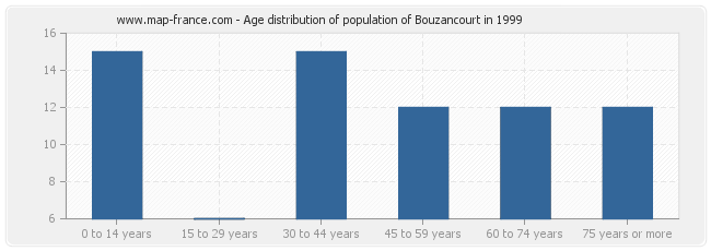 Age distribution of population of Bouzancourt in 1999