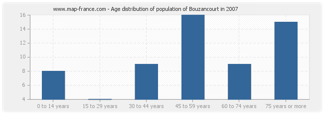 Age distribution of population of Bouzancourt in 2007
