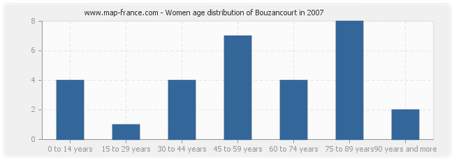 Women age distribution of Bouzancourt in 2007