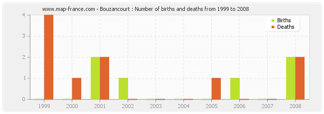 Bouzancourt : Number of births and deaths from 1999 to 2008