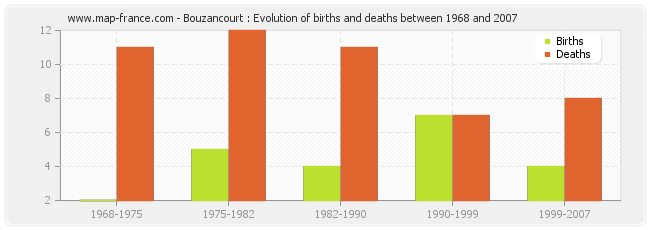 Bouzancourt : Evolution of births and deaths between 1968 and 2007