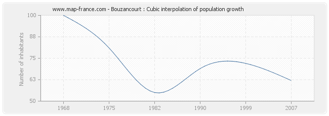 Bouzancourt : Cubic interpolation of population growth
