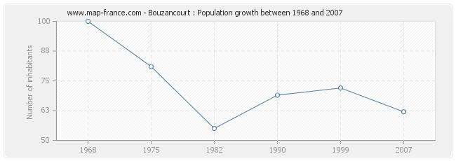 Population Bouzancourt