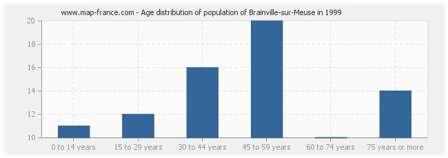 Age distribution of population of Brainville-sur-Meuse in 1999