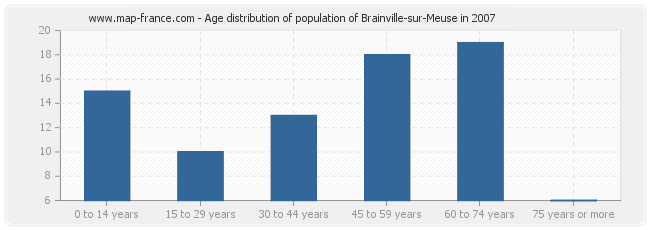Age distribution of population of Brainville-sur-Meuse in 2007