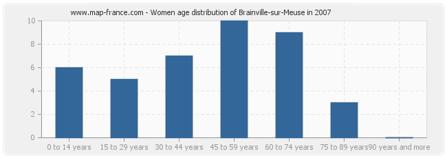 Women age distribution of Brainville-sur-Meuse in 2007