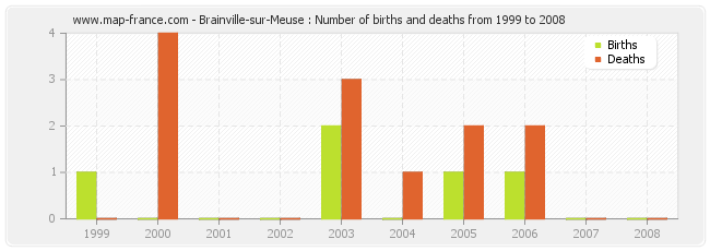 Brainville-sur-Meuse : Number of births and deaths from 1999 to 2008