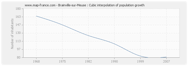 Brainville-sur-Meuse : Cubic interpolation of population growth