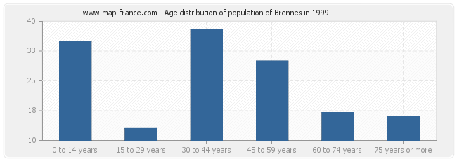 Age distribution of population of Brennes in 1999