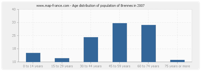 Age distribution of population of Brennes in 2007