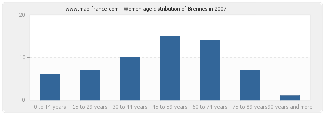 Women age distribution of Brennes in 2007