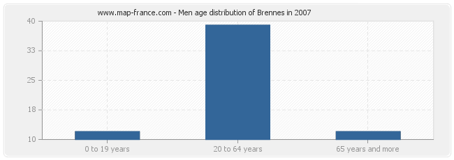 Men age distribution of Brennes in 2007