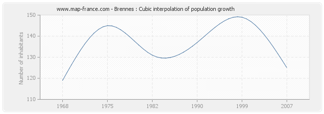 Brennes : Cubic interpolation of population growth