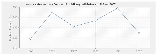 Population Brennes
