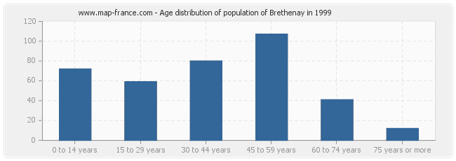 Age distribution of population of Brethenay in 1999