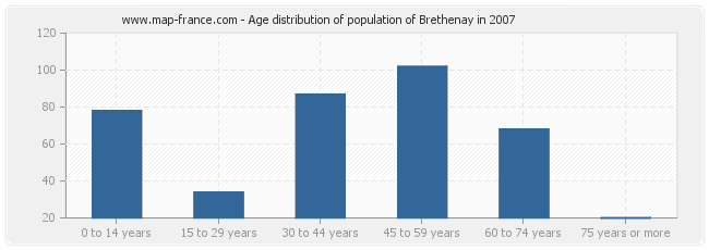 Age distribution of population of Brethenay in 2007
