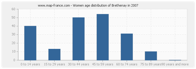 Women age distribution of Brethenay in 2007
