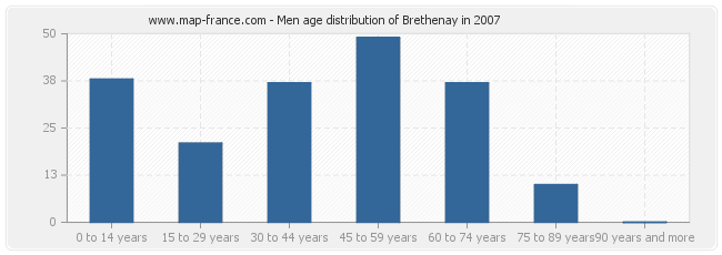Men age distribution of Brethenay in 2007
