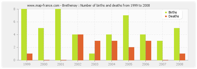 Brethenay : Number of births and deaths from 1999 to 2008