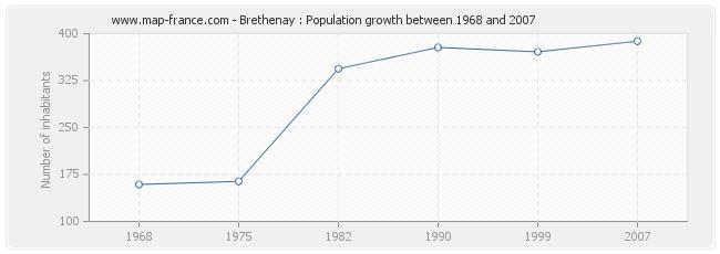 Population Brethenay