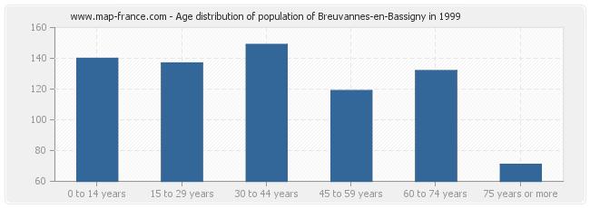 Age distribution of population of Breuvannes-en-Bassigny in 1999