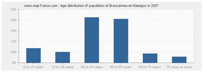 Age distribution of population of Breuvannes-en-Bassigny in 2007