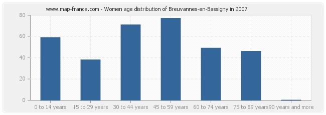 Women age distribution of Breuvannes-en-Bassigny in 2007