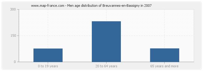 Men age distribution of Breuvannes-en-Bassigny in 2007