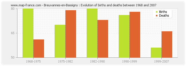 Breuvannes-en-Bassigny : Evolution of births and deaths between 1968 and 2007