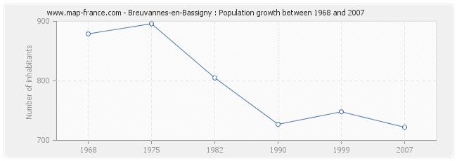 Population Breuvannes-en-Bassigny