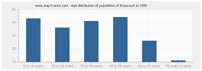Age distribution of population of Briaucourt in 1999