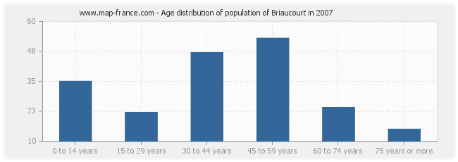Age distribution of population of Briaucourt in 2007