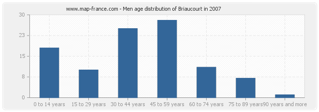 Men age distribution of Briaucourt in 2007