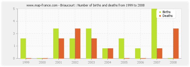 Briaucourt : Number of births and deaths from 1999 to 2008