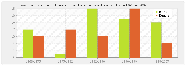 Briaucourt : Evolution of births and deaths between 1968 and 2007