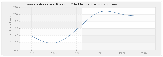 Briaucourt : Cubic interpolation of population growth