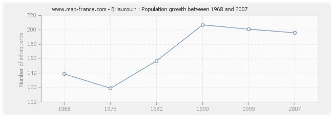 Population Briaucourt