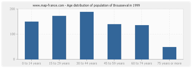 Age distribution of population of Brousseval in 1999